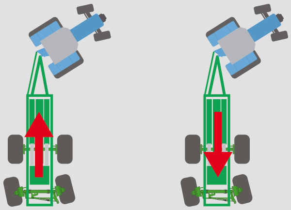 Self steering axle(s) (steering when driving forward and reversing)